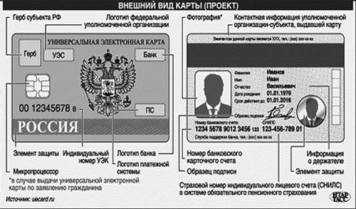 Газета для простых людей.  Обзор православного юриста по проблеме присвоения гражданам уэк и СНИЛС.